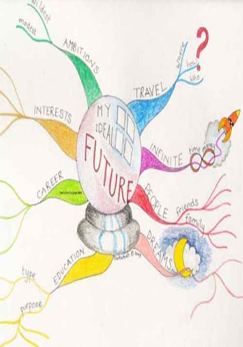 Use a piece of flip chart paper, be creative with words, feelings a mind map